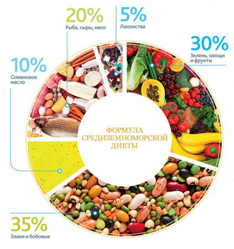 средне заморская диета